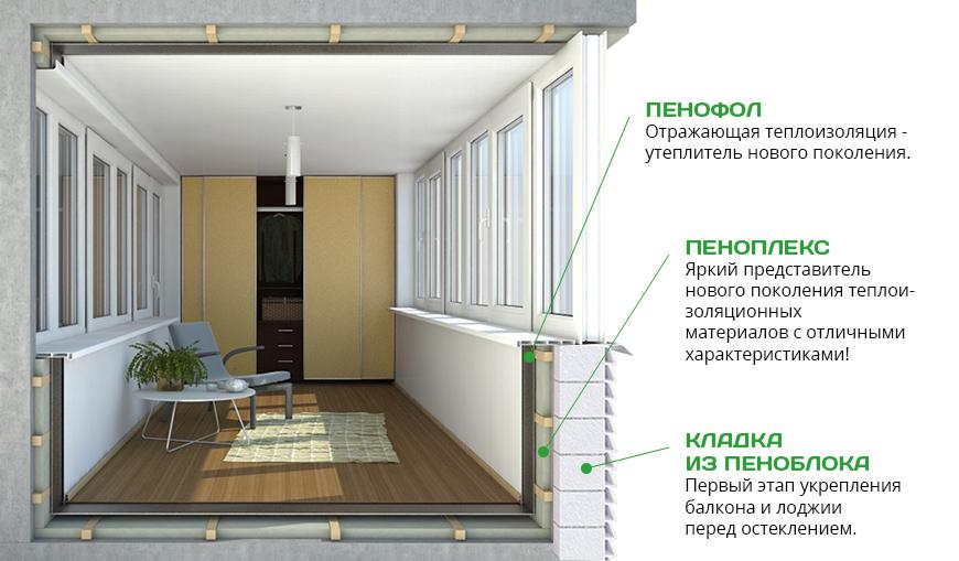 Как самостоятельно утеплить балкон изнутри своими руками. по.