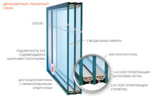 Схема двухкамерного стеклопакета