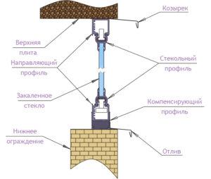 Элементы фурнитуры