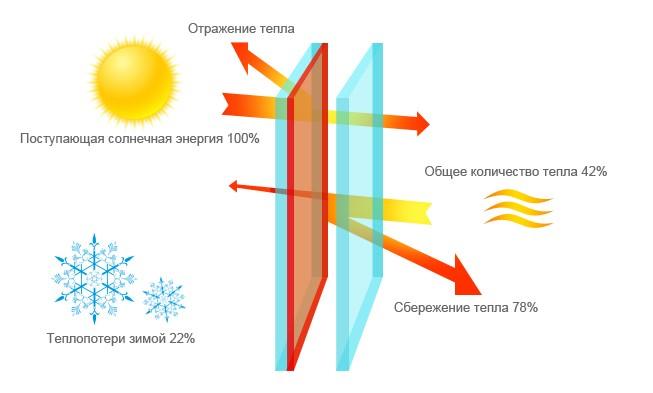 Схема стекла