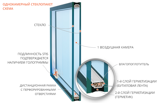 Конструкция однокамерного стеклопакета